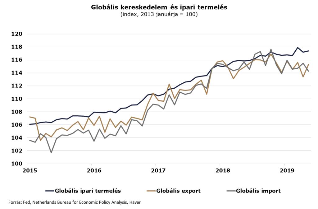 Nemzetközi árukereskedelem - Statistics Explained